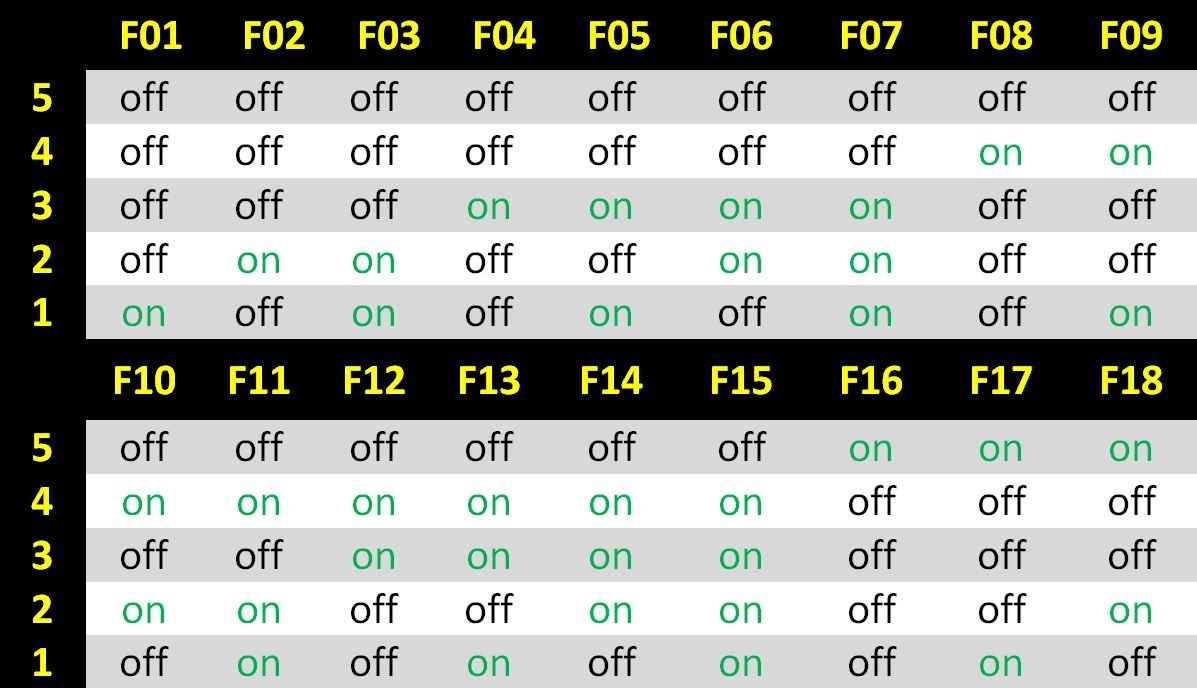 Hotpoint TCL Tumble Dryer Error/Fault Codes | eSpares