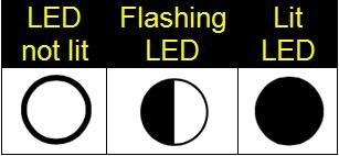 Smeg Dishwasher Error/Fault Codes (Using 5 Programme LEDs